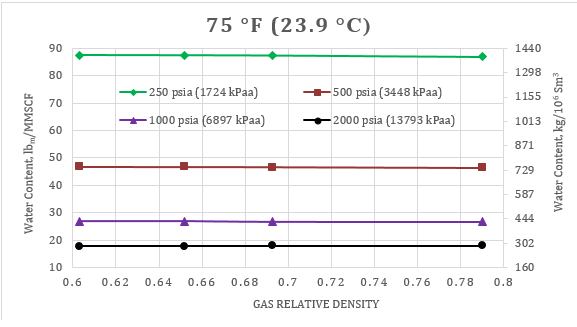Specific Gravity And Density Of Natural Gas