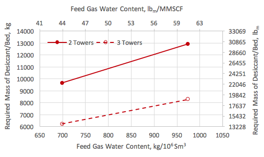 Mass of desiccant per tower vs. the feed gas water content