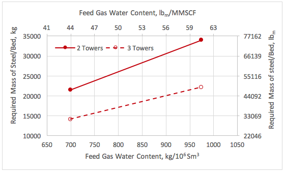 Mass of steel per tower vs the feed gas water content and number of towers