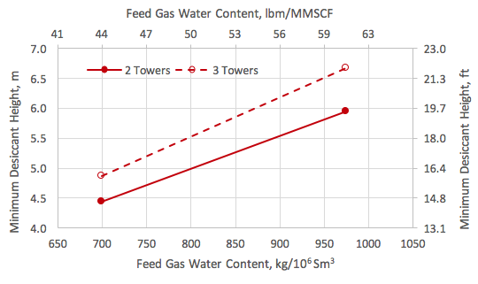 Desiccant height vs the feed gas content and number of towers