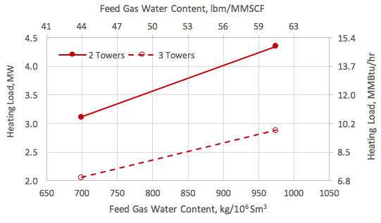 Heating load vs the feed gas water content and number of towers